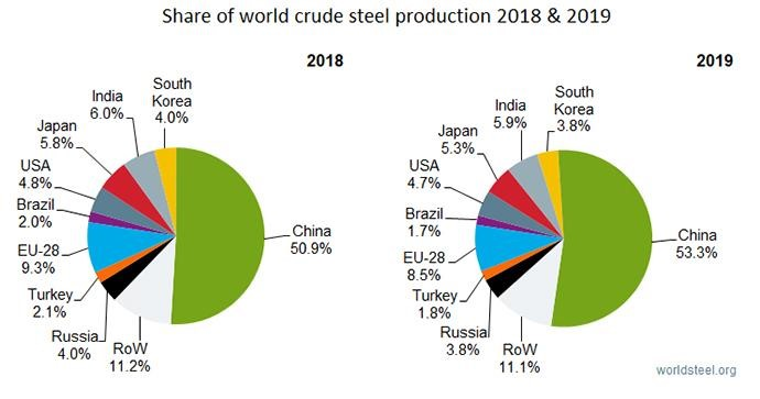 Global crude steel output increases by 3.4% in 2019 | worldsteel