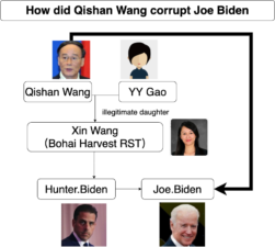 Who is Wang Xin?–the pawn to gain influence over Hunter Biden and later Joe Biden.