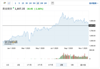 11/24/2020 Financial News:Gold future price fell below US$1810, hitting the lowest price point over past 3.5 months